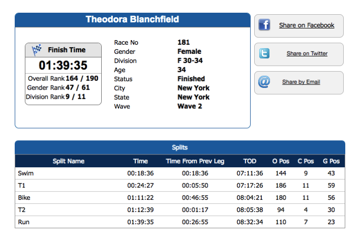 Tri by the Bay Results